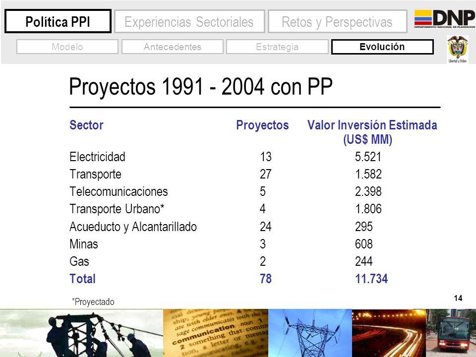 14 Experiencias Sectoriales Política PPI Evolución AntecedentesModelo Proyectos 1991 - 2004 con PP Sector ProyectosValor Inversión Estimada (US$ MM) E