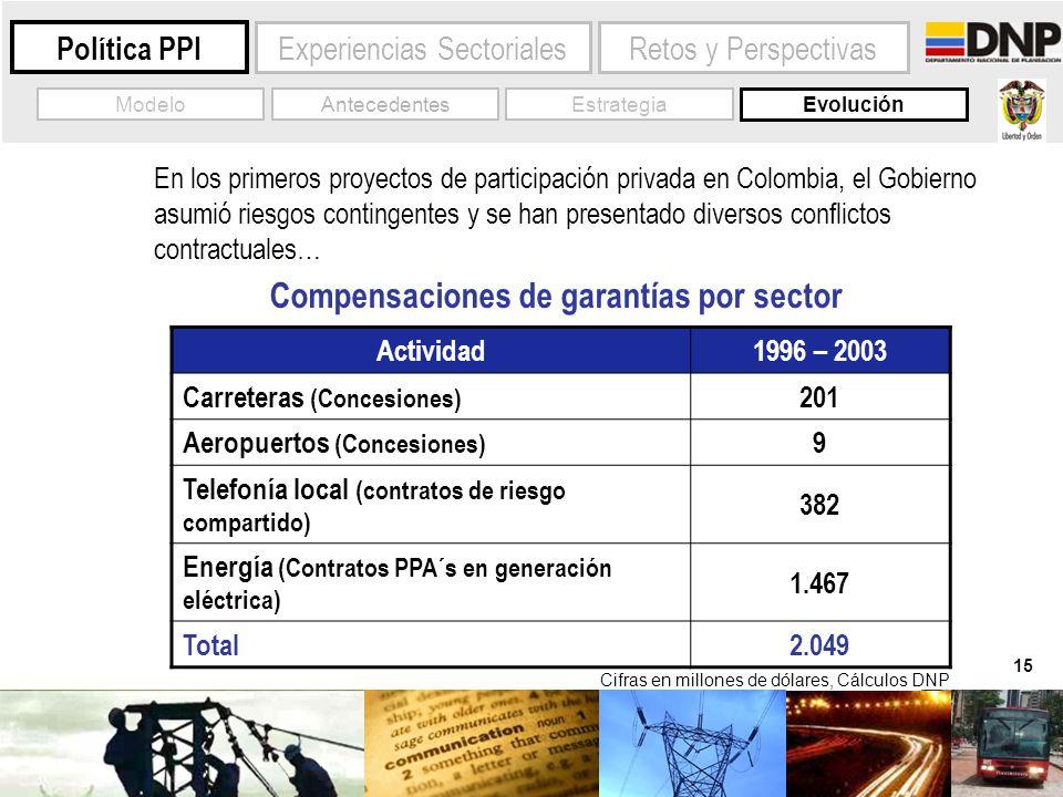 15 Experiencias Sectoriales Política PPI Evolución AntecedentesModelo En los primeros proyectos de participación privada en Colombia, el Gobierno asum