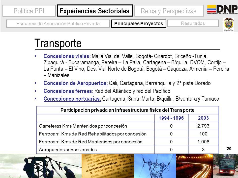 20 Experiencias Sectoriales Política PPI Esquema de Asociación Público Privada Principales Proyectos Resultados Participación privada en Infraestructu