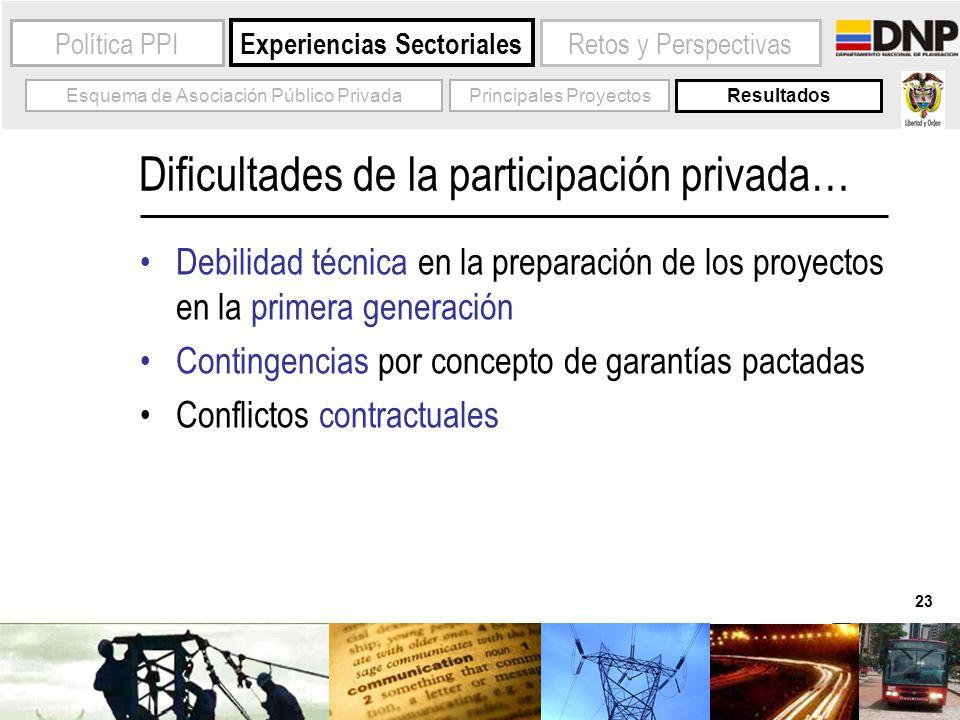 23 Experiencias Sectoriales Política PPIRetos y Perspectivas Esquema de Asociación Público PrivadaPrincipales Proyectos Resultados Dificultades de la