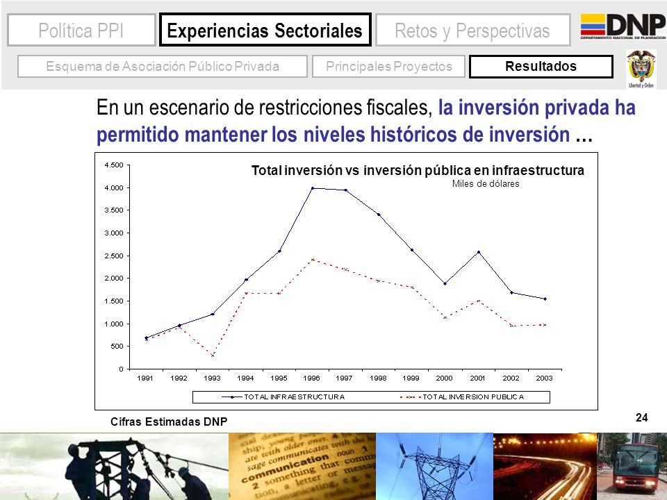 24 Experiencias Sectoriales Política PPIRetos y Perspectivas Esquema de Asociación Público PrivadaPrincipales Proyectos Resultados Cifras Estimadas DN