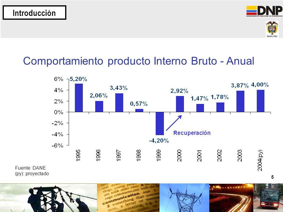 5 Comportamiento producto Interno Bruto - Anual Fuente: DANE (py): proyectado Introducción Recuperación