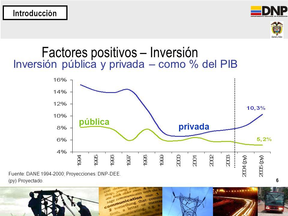 6 Factores positivos – Inversión Inversión pública y privada – como % del PIB Fuente: DANE 1994-2000; Proyecciones: DNP-DEE. (py) Proyectado. pública