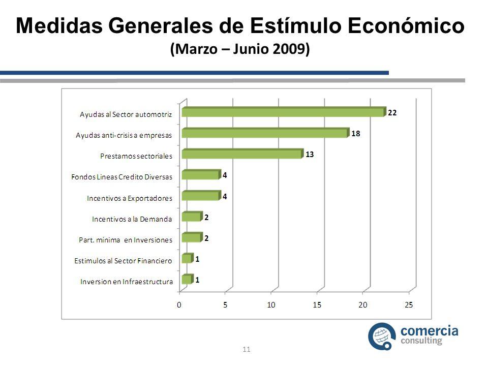 Medidas Generales de Estímulo Económico (Marzo – Junio 2009) 11