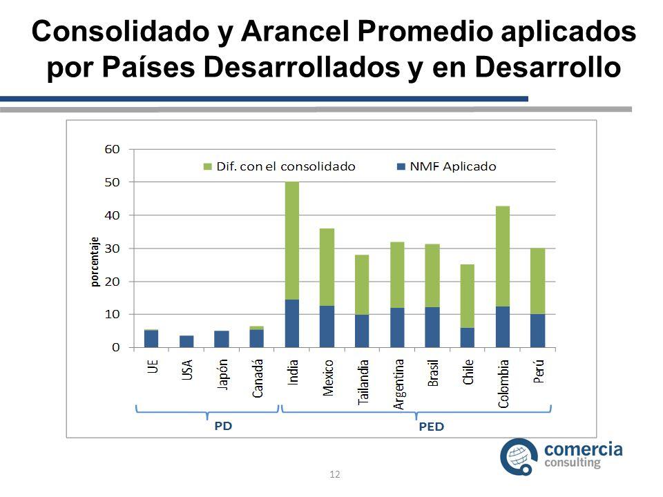 12 Consolidado y Arancel Promedio aplicados por Países Desarrollados y en Desarrollo