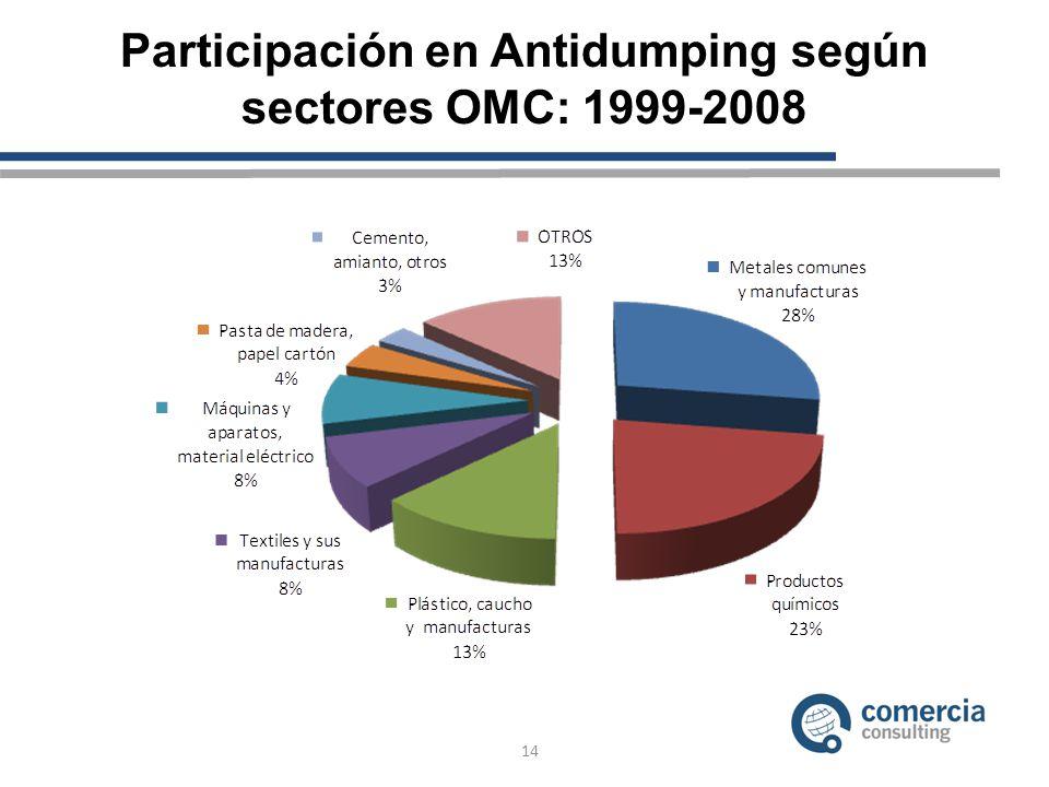 14 Participación en Antidumping según sectores OMC: 1999-2008