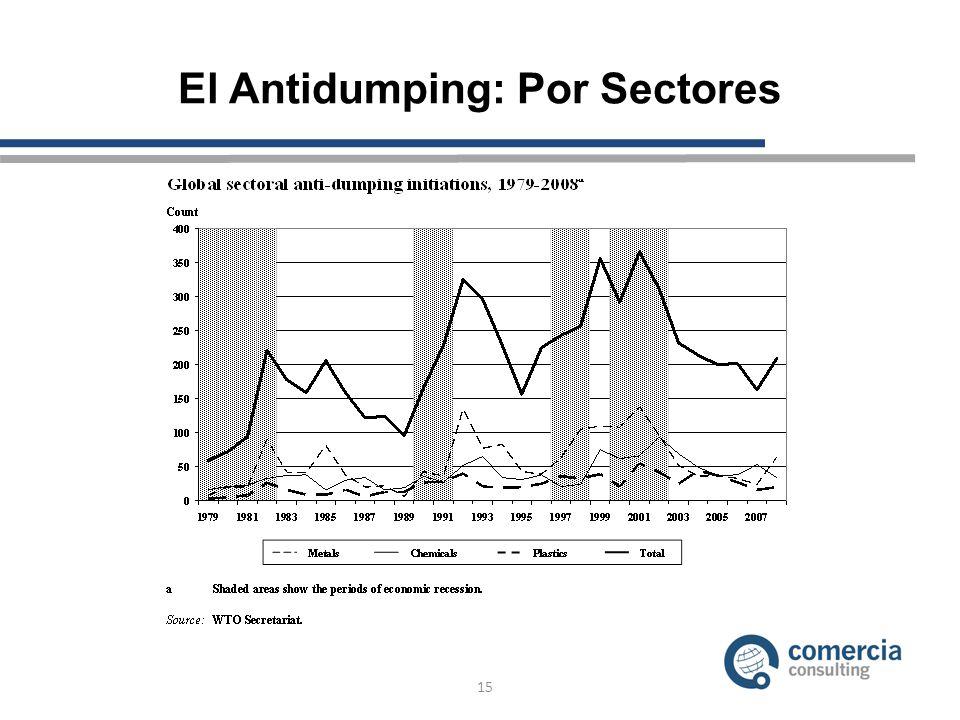 El Antidumping: Por Sectores 15