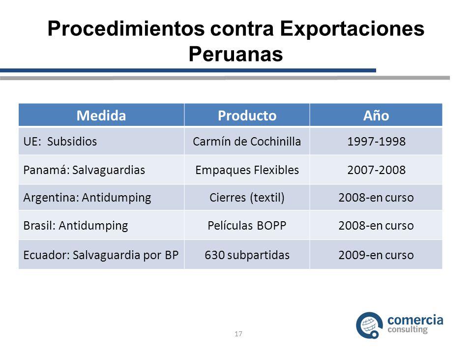 Procedimientos contra Exportaciones Peruanas 17 MedidaProductoAño UE: SubsidiosCarmín de Cochinilla1997-1998 Panamá: SalvaguardiasEmpaques Flexibles2007-2008 Argentina: AntidumpingCierres (textil)2008-en curso Brasil: AntidumpingPelículas BOPP2008-en curso Ecuador: Salvaguardia por BP630 subpartidas2009-en curso
