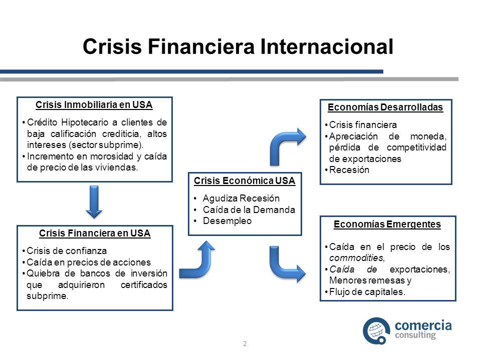 Crisis Financiera Internacional 2 Crisis Inmobiliaria en USA Crédito Hipotecario a clientes de baja calificación crediticia, altos intereses (sector subprime).