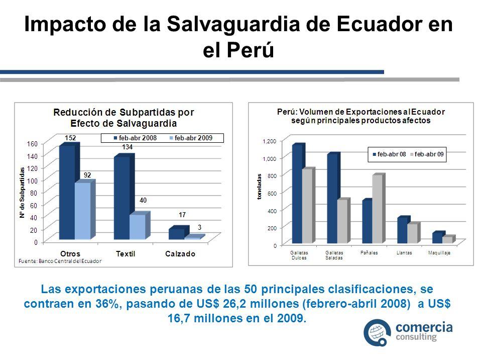 Impacto de la Salvaguardia de Ecuador en el Perú Las exportaciones peruanas de las 50 principales clasificaciones, se contraen en 36%, pasando de US$ 26,2 millones (febrero-abril 2008) a US$ 16,7 millones en el 2009.