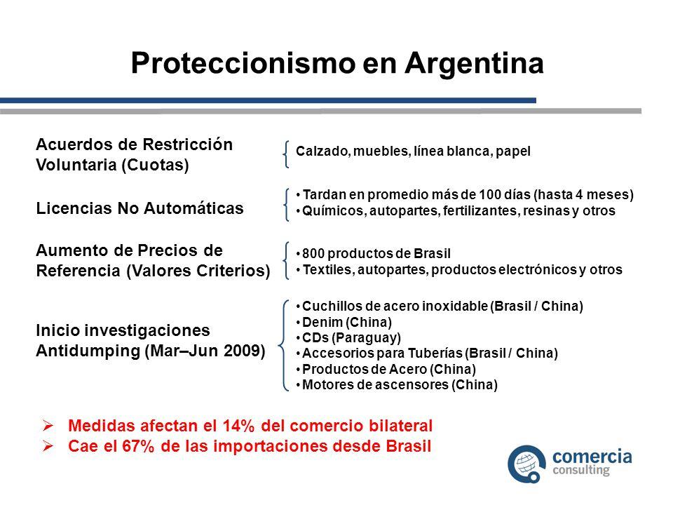 Proteccionismo en Argentina Acuerdos de Restricción Voluntaria (Cuotas) Licencias No Automáticas Calzado, muebles, línea blanca, papel Aumento de Precios de Referencia (Valores Criterios) Inicio investigaciones Antidumping (Mar–Jun 2009) Tardan en promedio más de 100 días (hasta 4 meses) Químicos, autopartes, fertilizantes, resinas y otros 800 productos de Brasil Textiles, autopartes, productos electrónicos y otros Cuchillos de acero inoxidable (Brasil / China) Denim (China) CDs (Paraguay) Accesorios para Tuberías (Brasil / China) Productos de Acero (China) Motores de ascensores (China) Medidas afectan el 14% del comercio bilateral Cae el 67% de las importaciones desde Brasil
