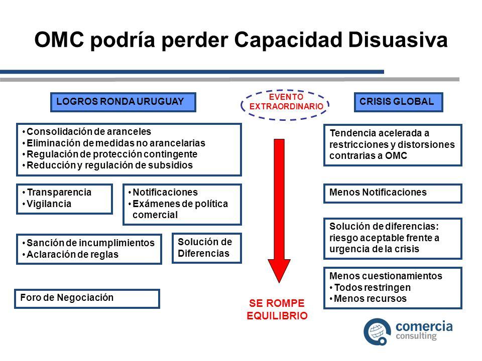 OMC podría perder Capacidad Disuasiva LOGROS RONDA URUGUAY Consolidación de aranceles Eliminación de medidas no arancelarias Regulación de protección