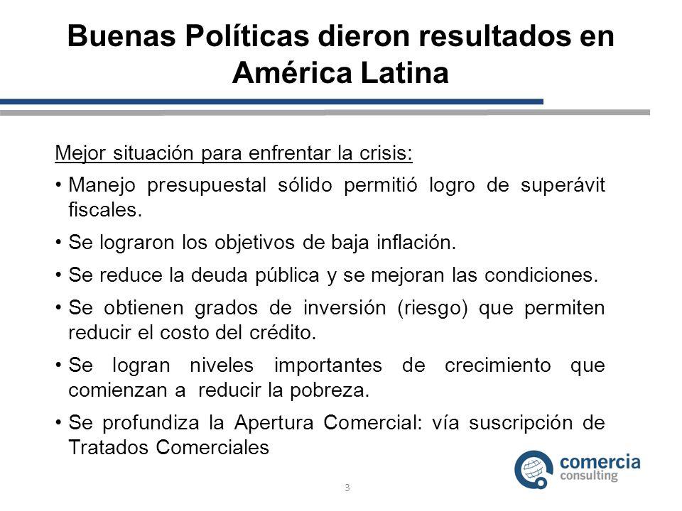 Buenas Políticas dieron resultados en América Latina Mejor situación para enfrentar la crisis: Manejo presupuestal sólido permitió logro de superávit fiscales.