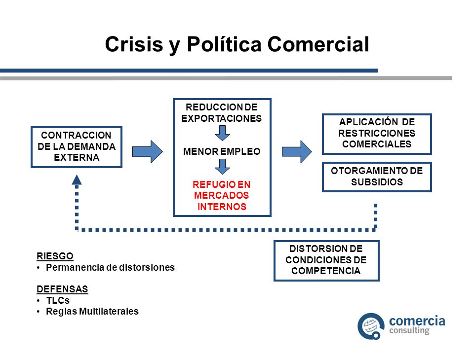 Crisis y Política Comercial CONTRACCION DE LA DEMANDA EXTERNA REDUCCION DE EXPORTACIONES MENOR EMPLEO REFUGIO EN MERCADOS INTERNOS APLICACIÓN DE RESTRICCIONES COMERCIALES OTORGAMIENTO DE SUBSIDIOS DISTORSION DE CONDICIONES DE COMPETENCIA RIESGO Permanencia de distorsiones DEFENSAS TLCs Reglas Multilaterales