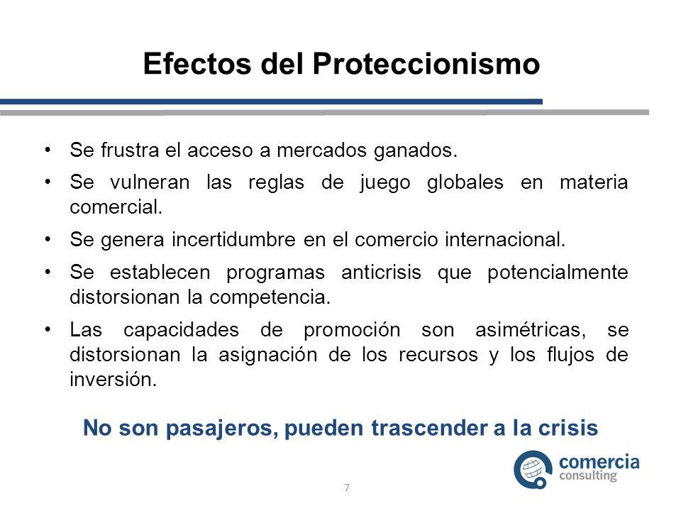 Efectos del Proteccionismo Se frustra el acceso a mercados ganados. Se vulneran las reglas de juego globales en materia comercial. Se genera incertidu