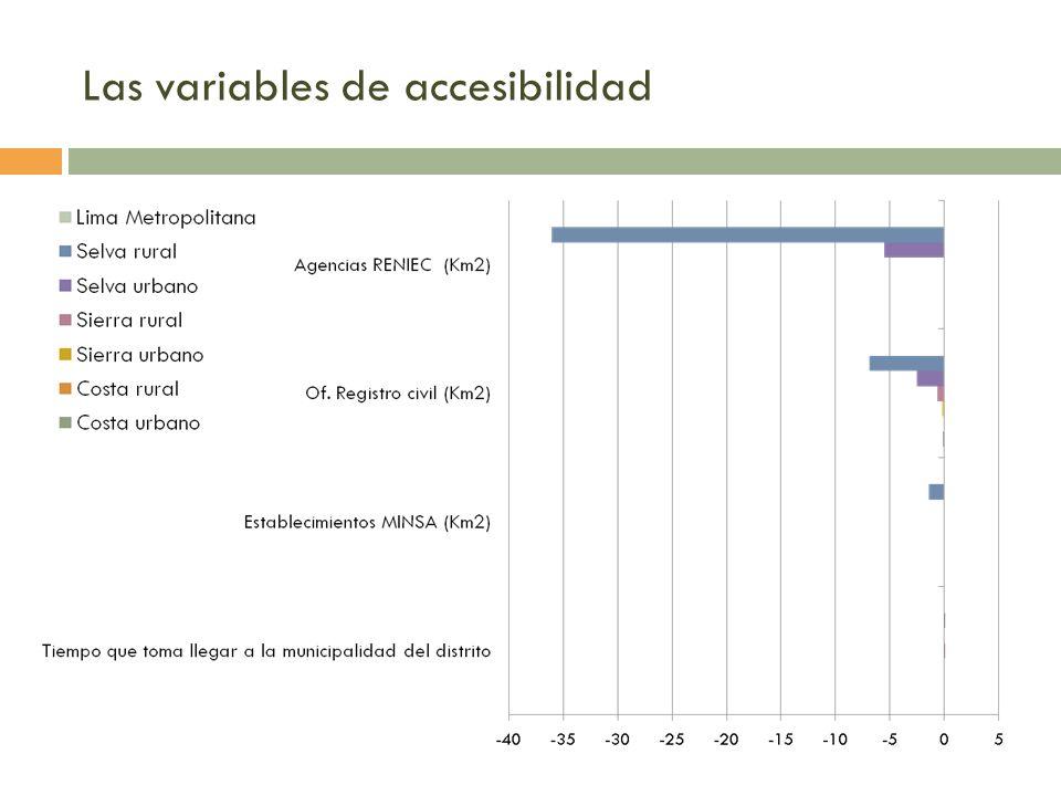 Las variables de accesibilidad