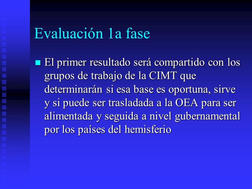 Evaluación 1a fase El primer resultado será compartido con los grupos de trabajo de la CIMT que determinarán si esa base es oportuna, sirve y si puede ser trasladada a la OEA para ser alimentada y seguida a nivel gubernamental por los países del hemisferio El primer resultado será compartido con los grupos de trabajo de la CIMT que determinarán si esa base es oportuna, sirve y si puede ser trasladada a la OEA para ser alimentada y seguida a nivel gubernamental por los países del hemisferio