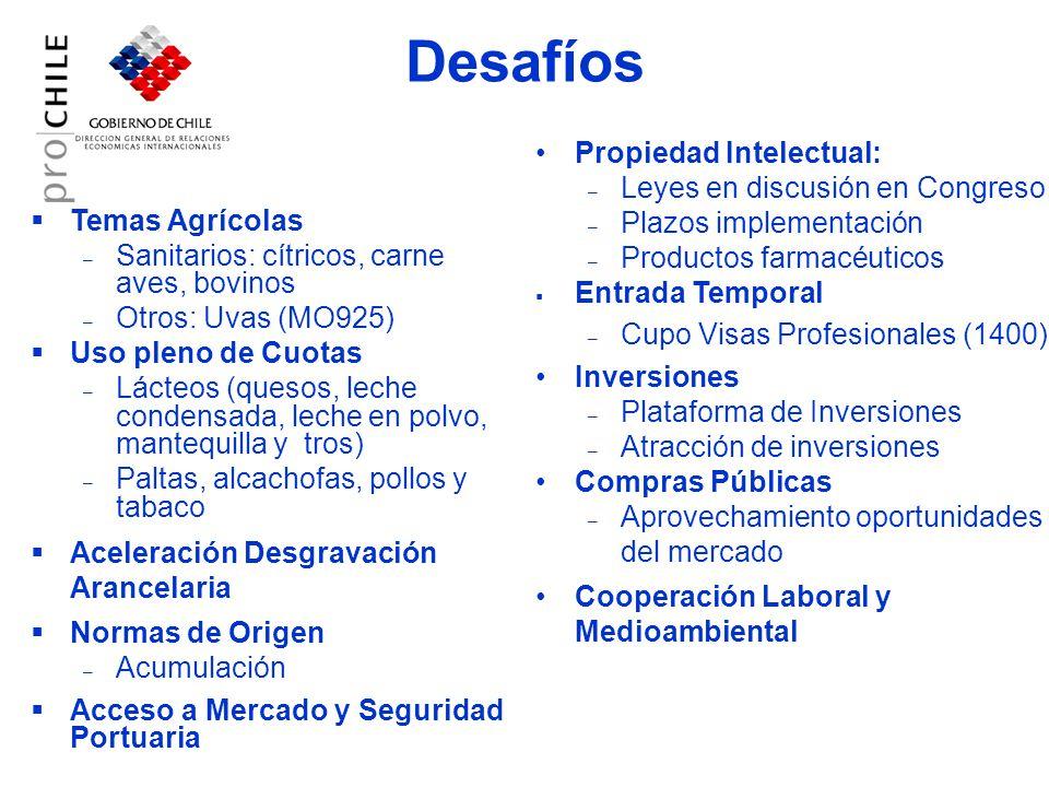 Desafíos Temas Agrícolas – Sanitarios: cítricos, carne aves, bovinos – Otros: Uvas (MO925) Uso pleno de Cuotas – Lácteos (quesos, leche condensada, leche en polvo, mantequilla y tros) – Paltas, alcachofas, pollos y tabaco Aceleración Desgravación Arancelaria Normas de Origen – Acumulación Acceso a Mercado y Seguridad Portuaria Propiedad Intelectual: – Leyes en discusión en Congreso – Plazos implementación – Productos farmacéuticos Entrada Temporal – Cupo Visas Profesionales (1400) Inversiones – Plataforma de Inversiones – Atracción de inversiones Compras Públicas – Aprovechamiento oportunidades del mercado Cooperación Laboral y Medioambiental