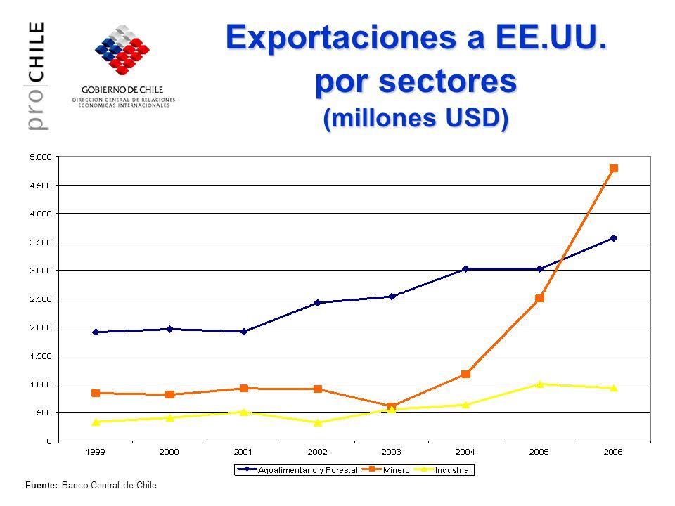Fuente: Banco Central de Chile Exportaciones a EE.UU. por sectores (millones USD)