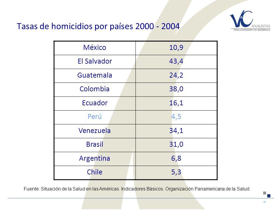 Tasas de homicidios por países 2000 - 2004 México10,9 El Salvador43,4 Guatemala24,2 Colombia38,0 Ecuador16,1 Perú4,5 Venezuela34,1 Brasil31,0 Argentina6,8 Chile5,3 Fuente: Situación de la Salud en las Américas.