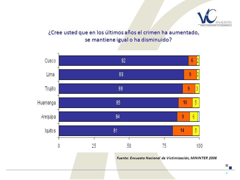 ¿Cree usted que en los últimos años el crimen ha aumentado, se mantiene igual o ha disminuido.