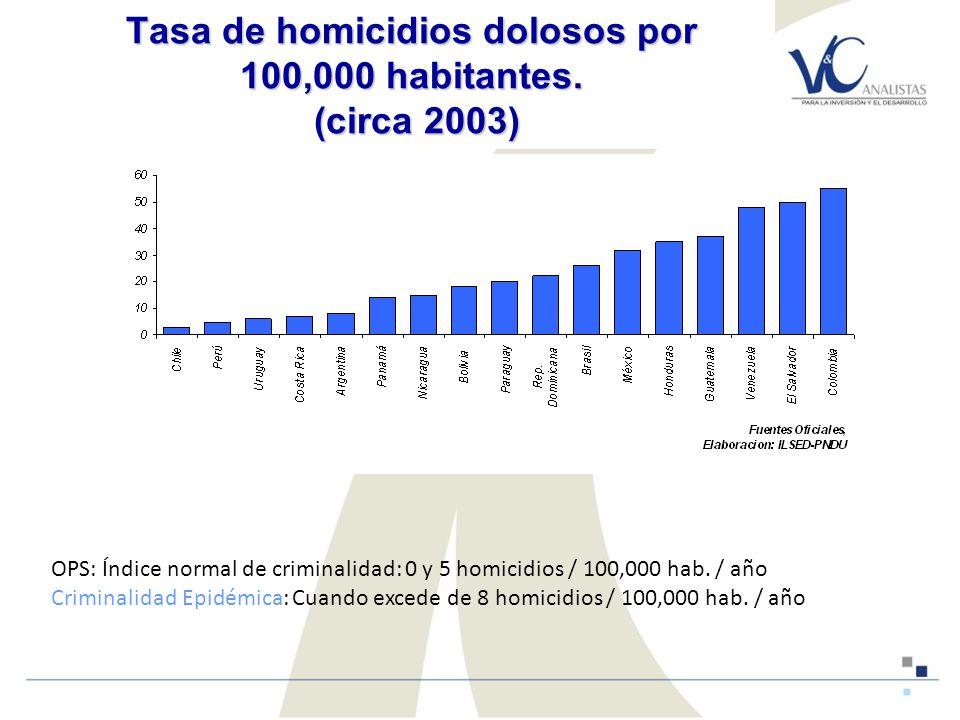 Tasa de homicidios dolosos por 100,000 habitantes.