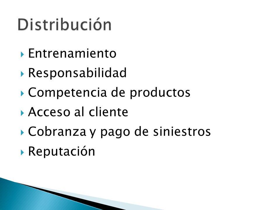Entrenamiento Responsabilidad Competencia de productos Acceso al cliente Cobranza y pago de siniestros Reputación