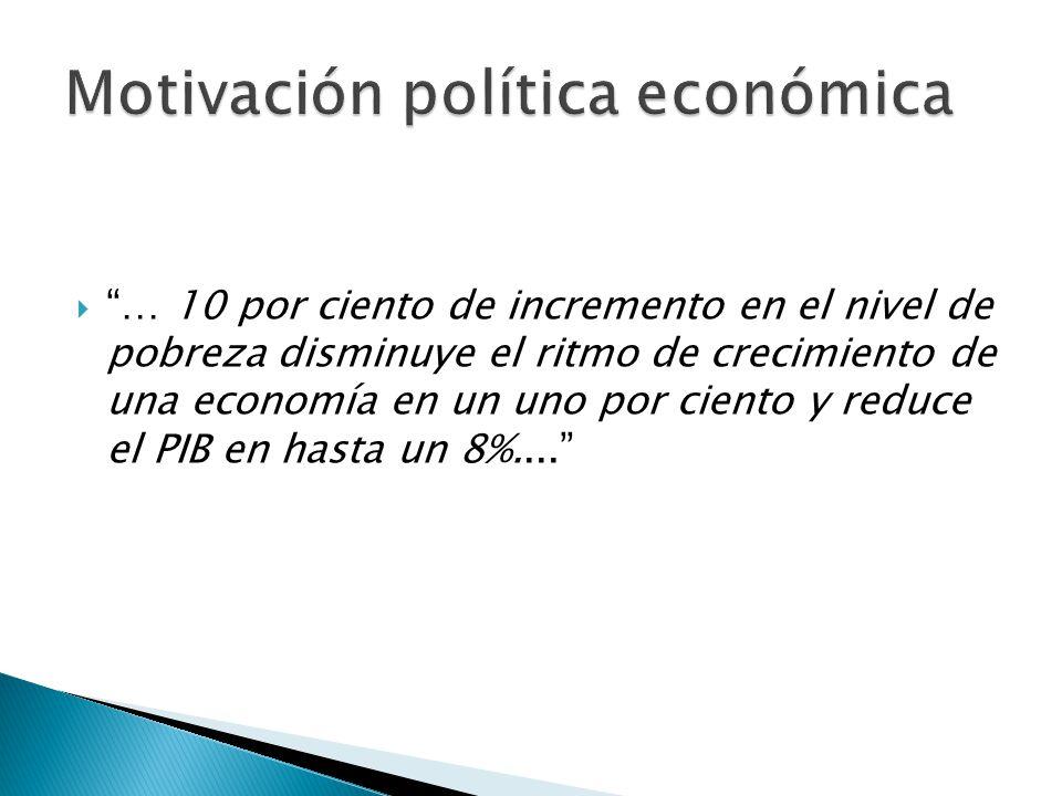 … 10 por ciento de incremento en el nivel de pobreza disminuye el ritmo de crecimiento de una economía en un uno por ciento y reduce el PIB en hasta un 8%....