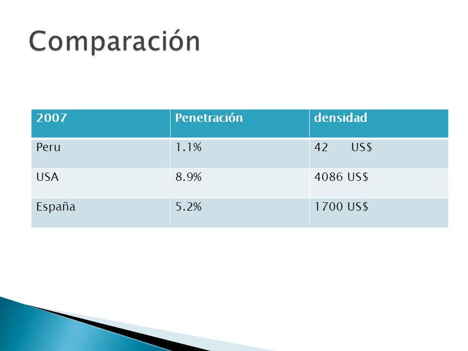 2007Penetracióndensidad Peru1.1%42 US$ USA8.9%4086 US$ España5.2%1700 US$