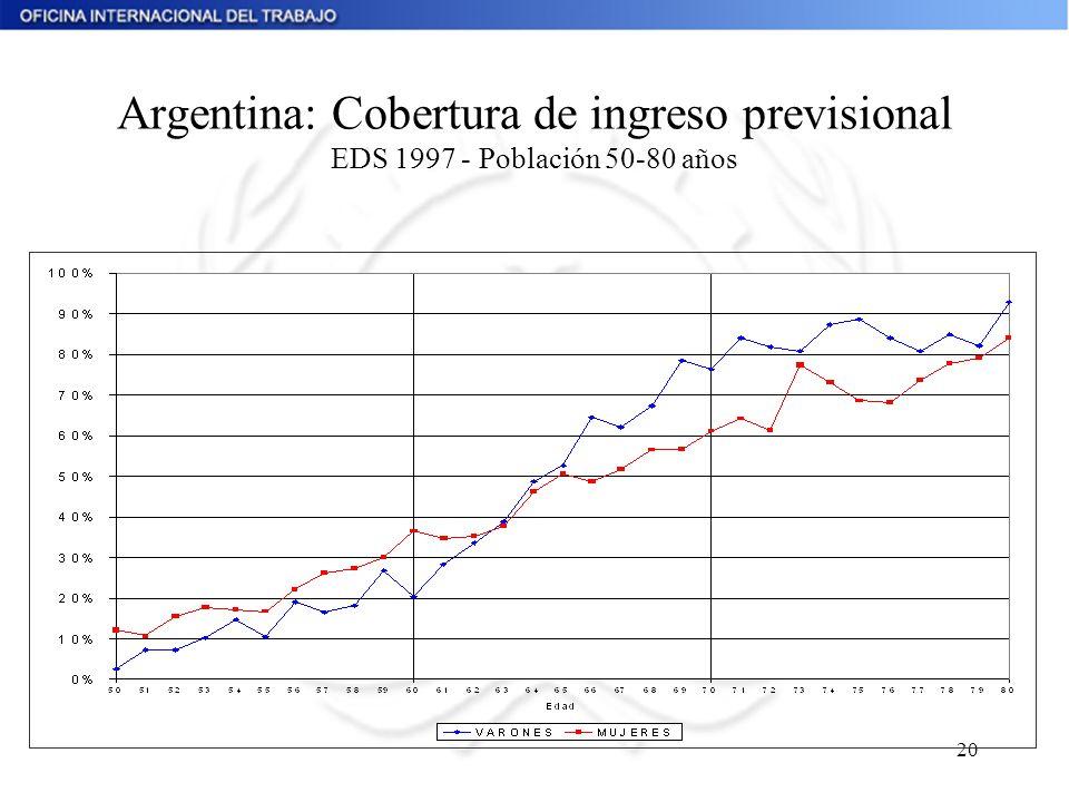 20 Argentina: Cobertura de ingreso previsional EDS 1997 - Población 50-80 años
