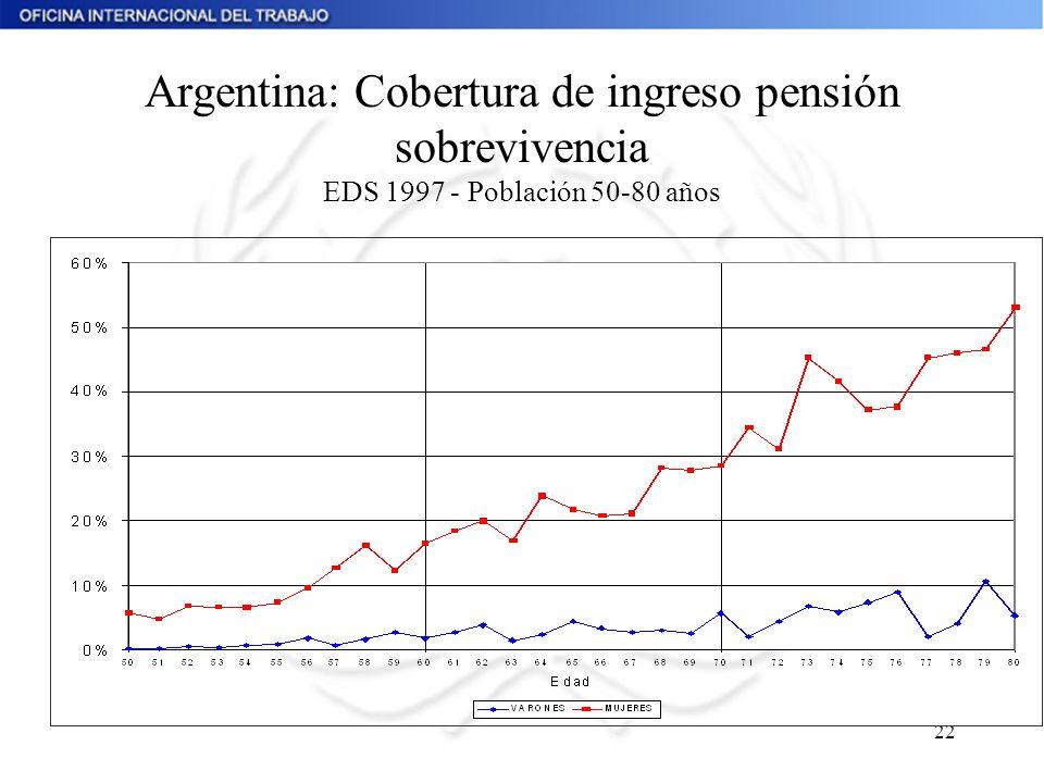 22 Argentina: Cobertura de ingreso pensión sobrevivencia EDS 1997 - Población 50-80 años