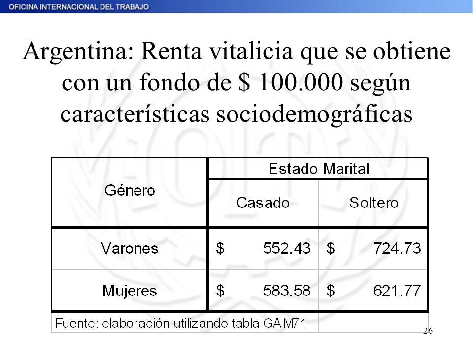 26 Argentina: Renta vitalicia que se obtiene con un fondo de $ 100.000 según características sociodemográficas