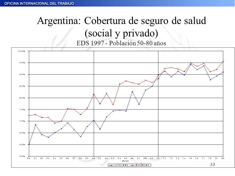 33 Argentina: Cobertura de seguro de salud (social y privado) EDS 1997 - Población 50-80 años