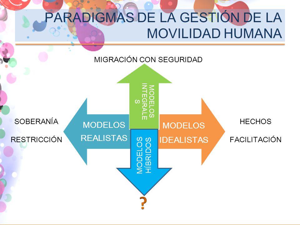 PARADIGMAS DE LA GESTIÓN DE LA MOVILIDAD HUMANA MODELOS REALISTAS MODELOS IDEALISTAS MODELOS INTEGRALE S MODELOS HÍBRIDOS SOBERANÍA RESTRICCIÓN HECHOS