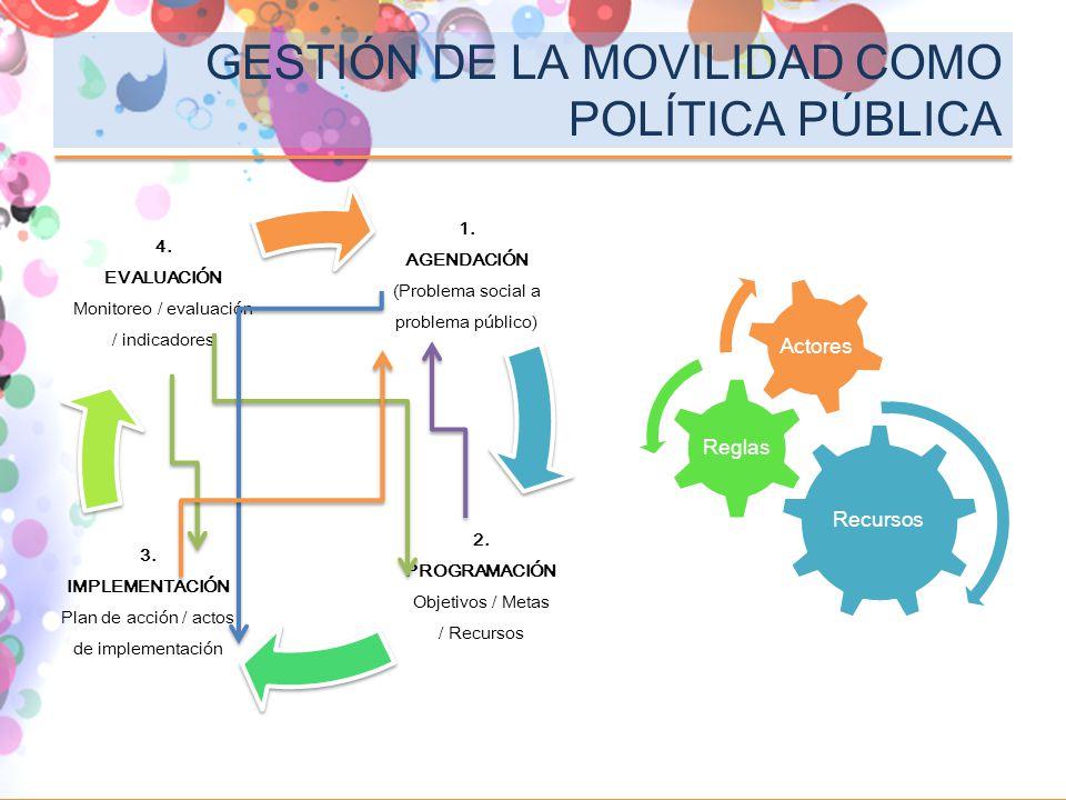 1. AGENDACIÓN (Problema social a problema público) 2. PROGRAMACIÓN Objetivos / Metas / Recursos 3. IMPLEMENTACIÓN Plan de acción / actos de implementa