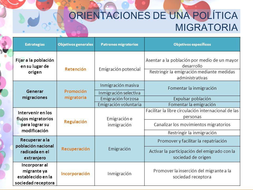 ORIENTACIONES DE UNA POLÍTICA MIGRATORIA EstrategiasObjetivos generalesPatrones migratoriosObjetivos específicos Fijar a la población en su lugar de o