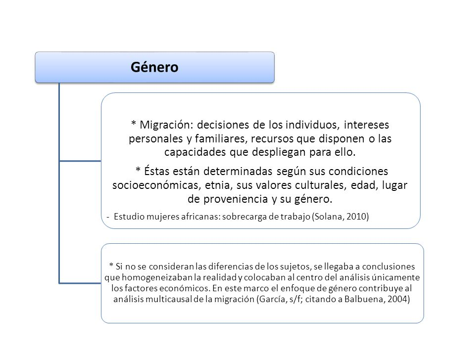 Género * Migración: decisiones de los individuos, intereses personales y familiares, recursos que disponen o las capacidades que despliegan para ello.