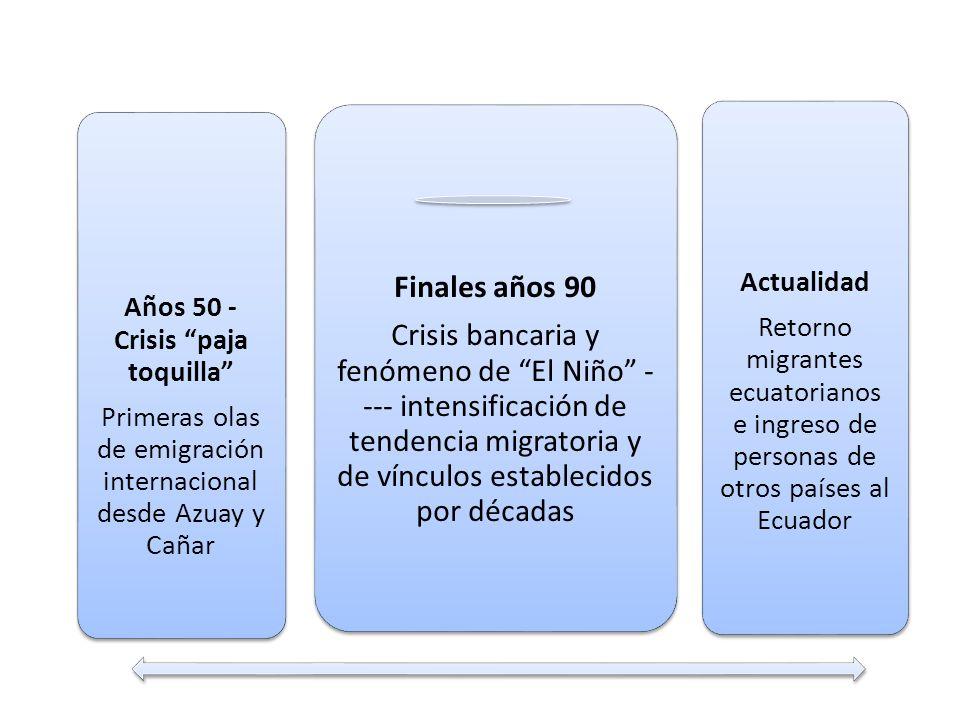 Años 50 - Crisis paja toquilla Primeras olas de emigración internacional desde Azuay y Cañar Actualidad Retorno migrantes ecuatorianos e ingreso de pe