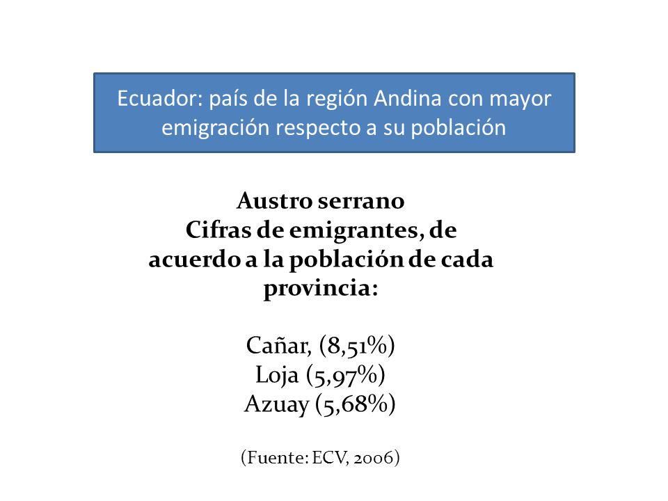 Austro serrano Cifras de emigrantes, de acuerdo a la población de cada provincia: Cañar, (8,51%) Loja (5,97%) Azuay (5,68%) (Fuente: ECV, 2006) Ecuado