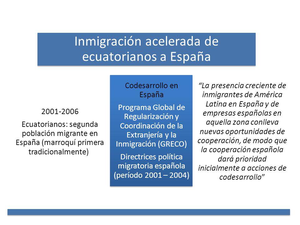Inmigración acelerada de ecuatorianos a España 2001-2006 Ecuatorianos: segunda población migrante en España (marroquí primera tradicionalmente)) Codes