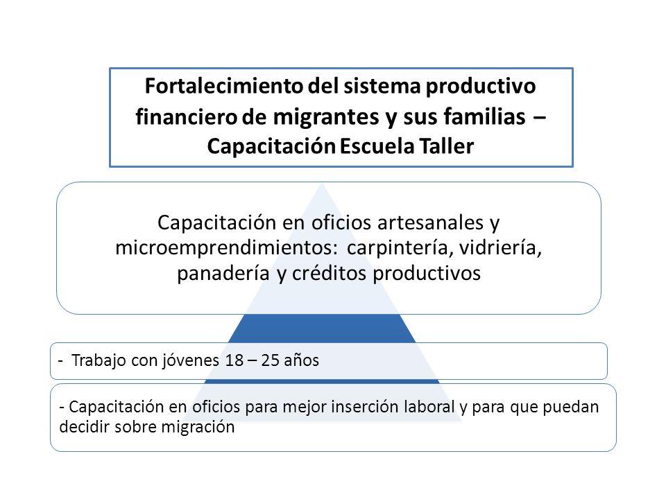 Fortalecimiento del sistema productivo financiero de migrantes y sus familias – Capacitación Escuela Taller Capacitación en oficios artesanales y micr