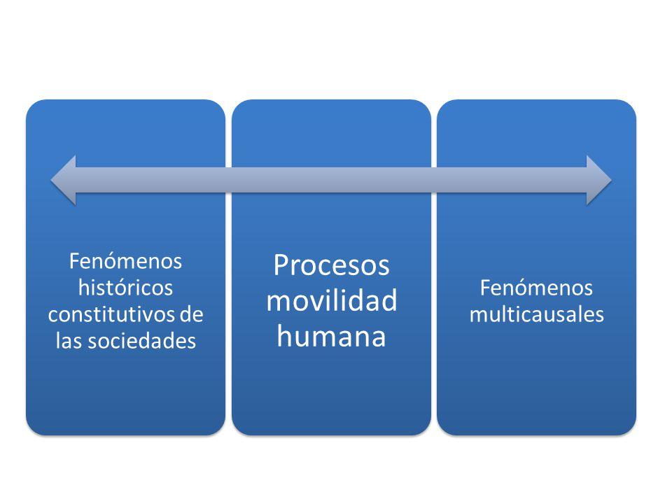 Fenómenos históricos constitutivos de las sociedades Procesos movilidad humana Fenómenos multicausales