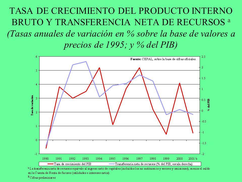 TASA DE CRECIMIENTO DEL PRODUCTO INTERNO BRUTO Y TRANSFERENCIA NETA DE RECURSOS a (Tasas anuales de variación en % sobre la base de valores a precios