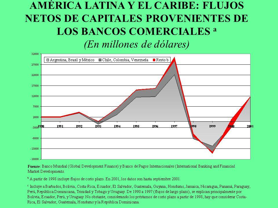 AMÉRICA LATINA Y EL CARIBE: FLUJOS NETOS DE CAPITALES PROVENIENTES DE LOS BANCOS COMERCIALES a (En millones de dólares)
