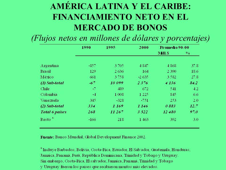 AMÉRICA LATINA Y EL CARIBE: FINANCIAMIENTO NETO EN EL MERCADO DE BONOS (Flujos netos en millones de dólares y porcentajes)