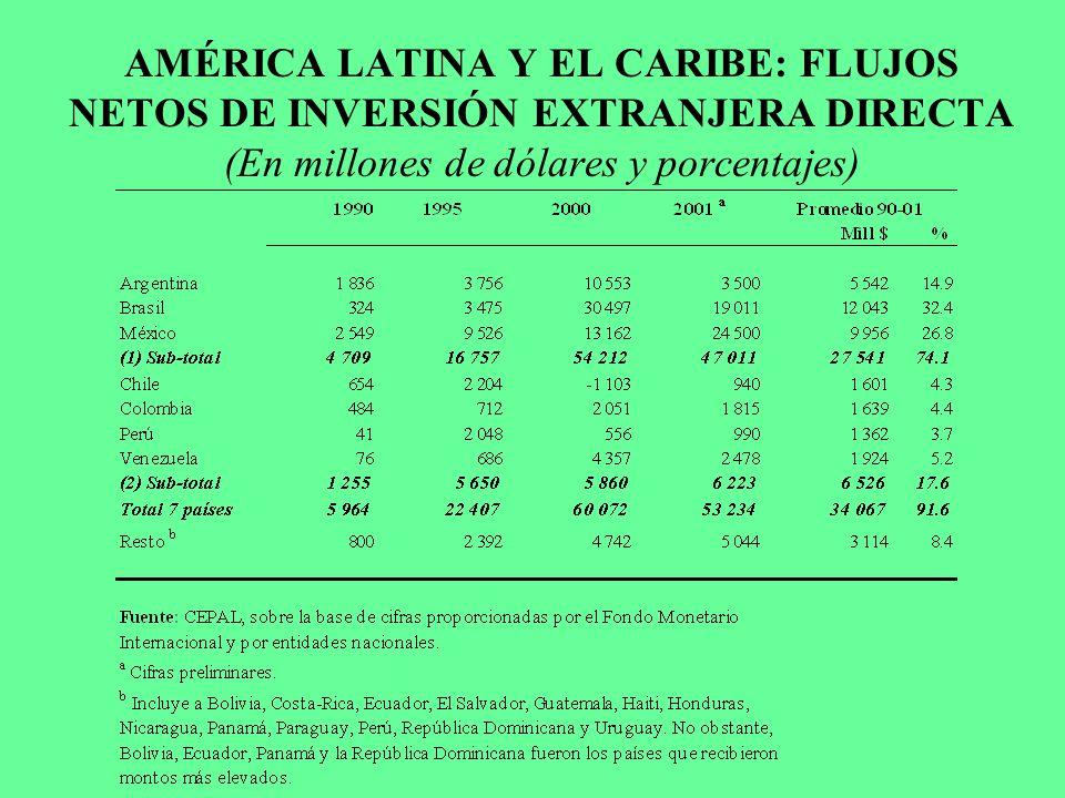 AMÉRICA LATINA Y EL CARIBE: FLUJOS NETOS DE INVERSIÓN EXTRANJERA DIRECTA (En millones de dólares y porcentajes)