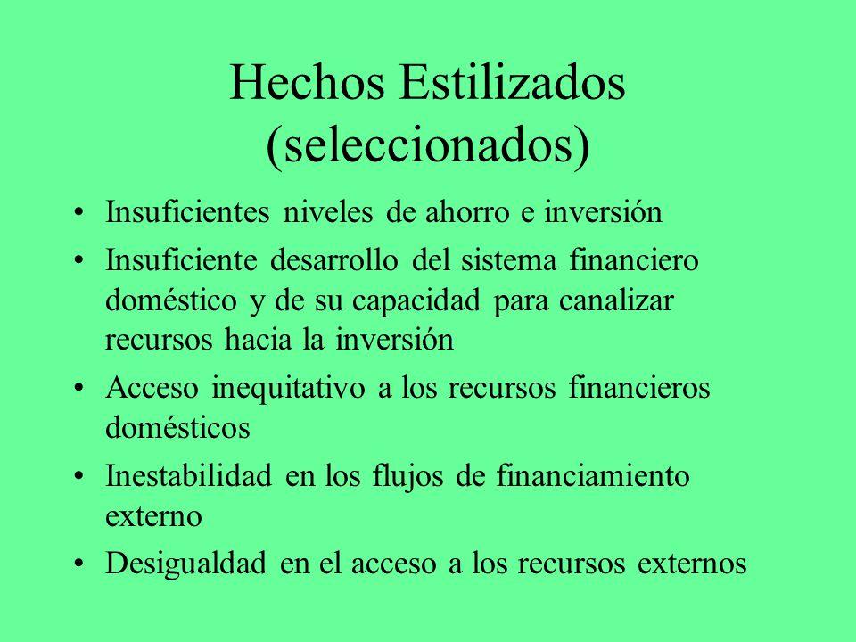 Hechos Estilizados (seleccionados) Insuficientes niveles de ahorro e inversión Insuficiente desarrollo del sistema financiero doméstico y de su capaci