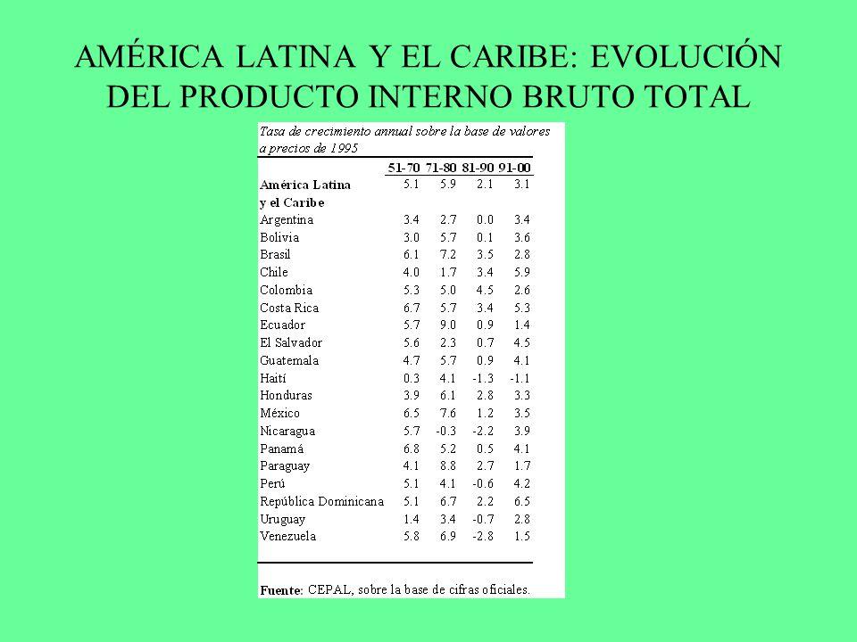 AMÉRICA LATINA Y EL CARIBE: EVOLUCIÓN DEL PRODUCTO INTERNO BRUTO TOTAL