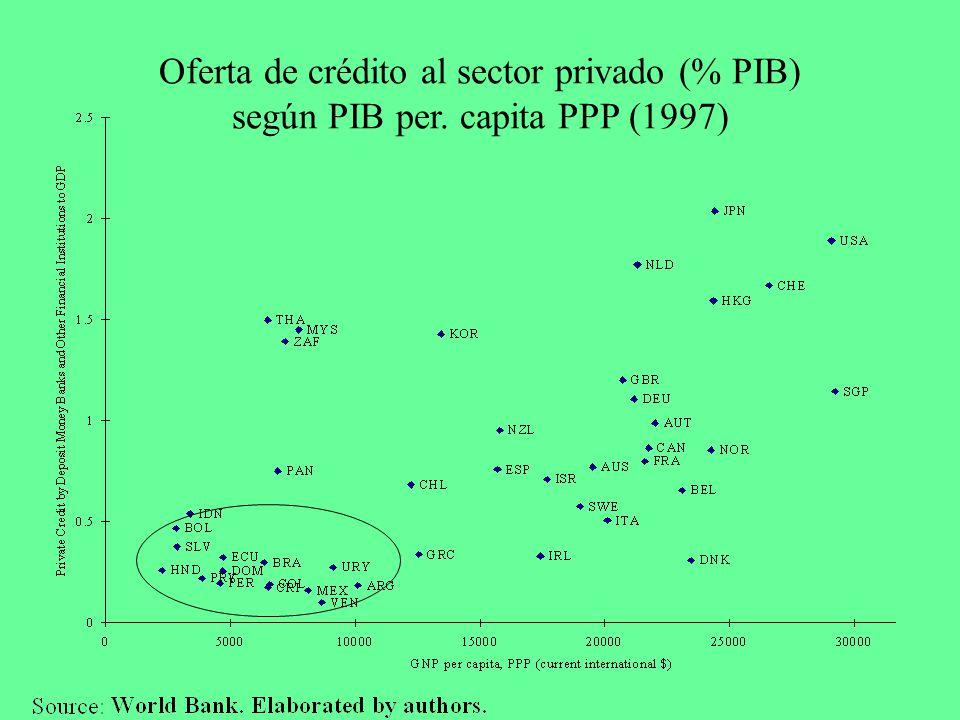 Oferta de crédito al sector privado (% PIB) según PIB per. capita PPP (1997)