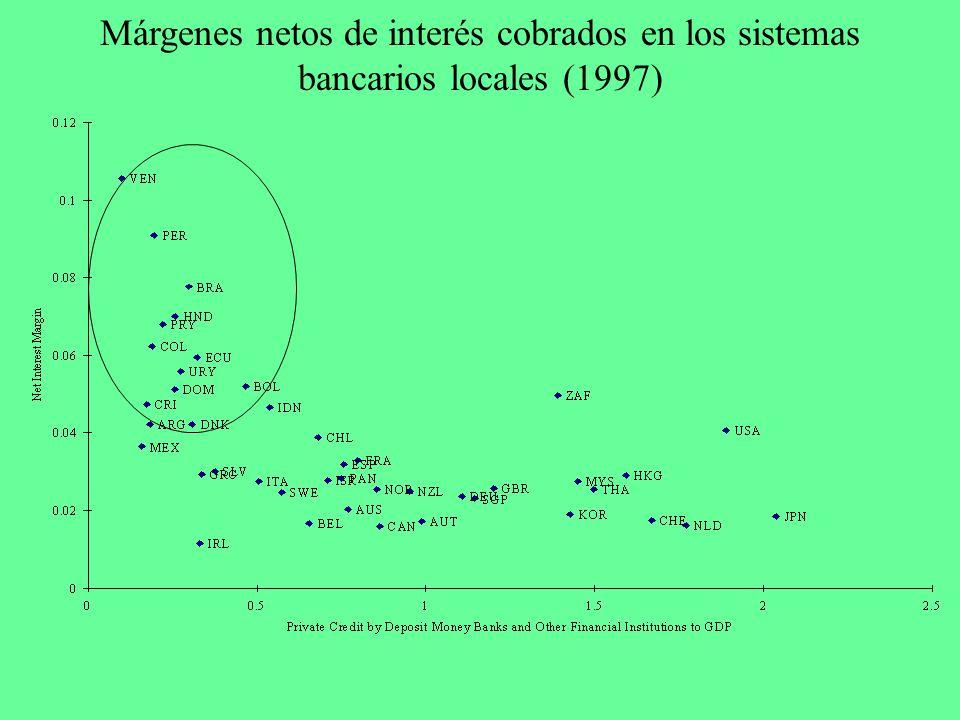 Márgenes netos de interés cobrados en los sistemas bancarios locales (1997)
